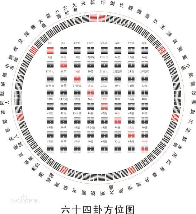 六十四卦方位图